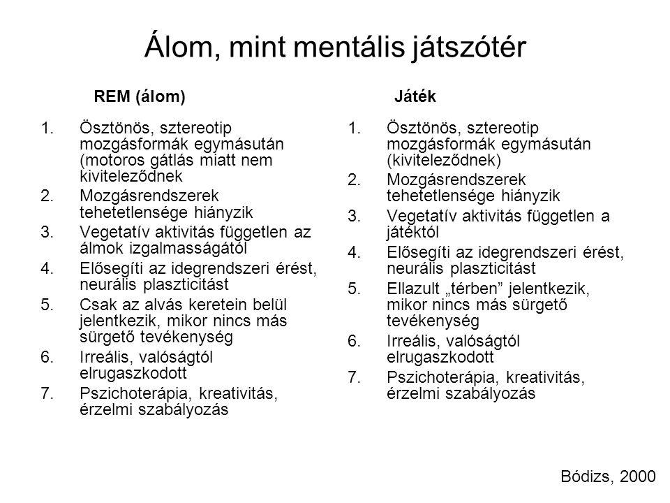 Álom, mint mentális játszótér 1.Ösztönös, sztereotip mozgásformák egymásután (motoros gátlás miatt nem kiviteleződnek 2.Mozgásrendszerek tehetetlenség