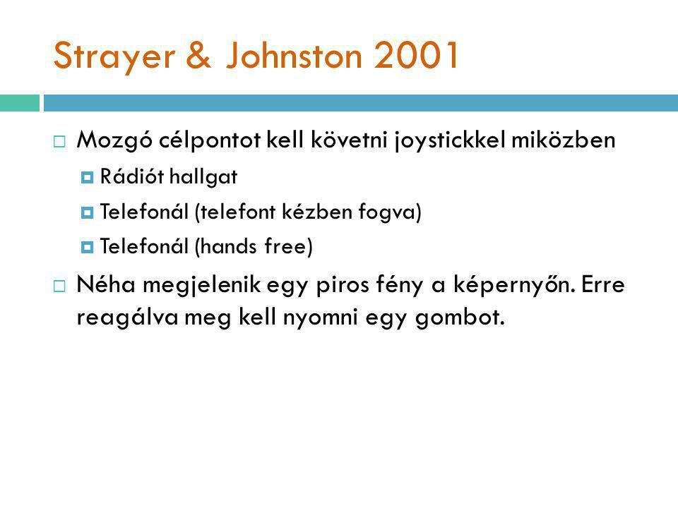 Strayer & Johnston 2001  Mozgó célpontot kell követni joystickkel miközben  Rádiót hallgat  Telefonál (telefont kézben fogva)  Telefonál (hands free)  Néha megjelenik egy piros fény a képernyőn.