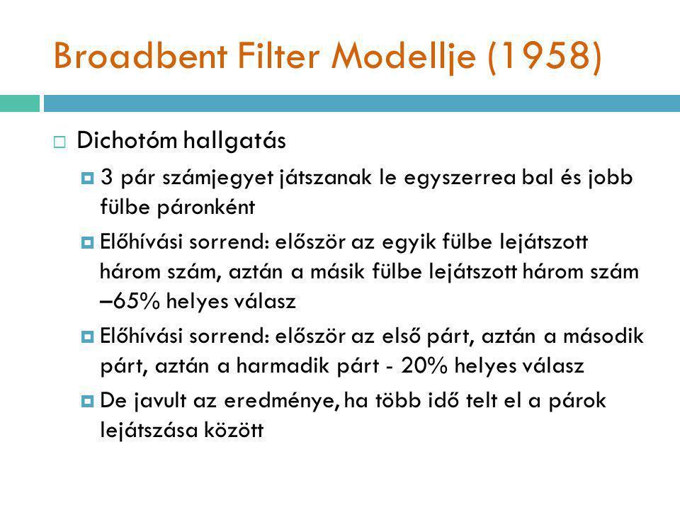 Broadbent Filter Modellje (1958)  Dichotóm hallgatás  3 pár számjegyet játszanak le egyszerrea bal és jobb fülbe páronként  Előhívási sorrend: elős
