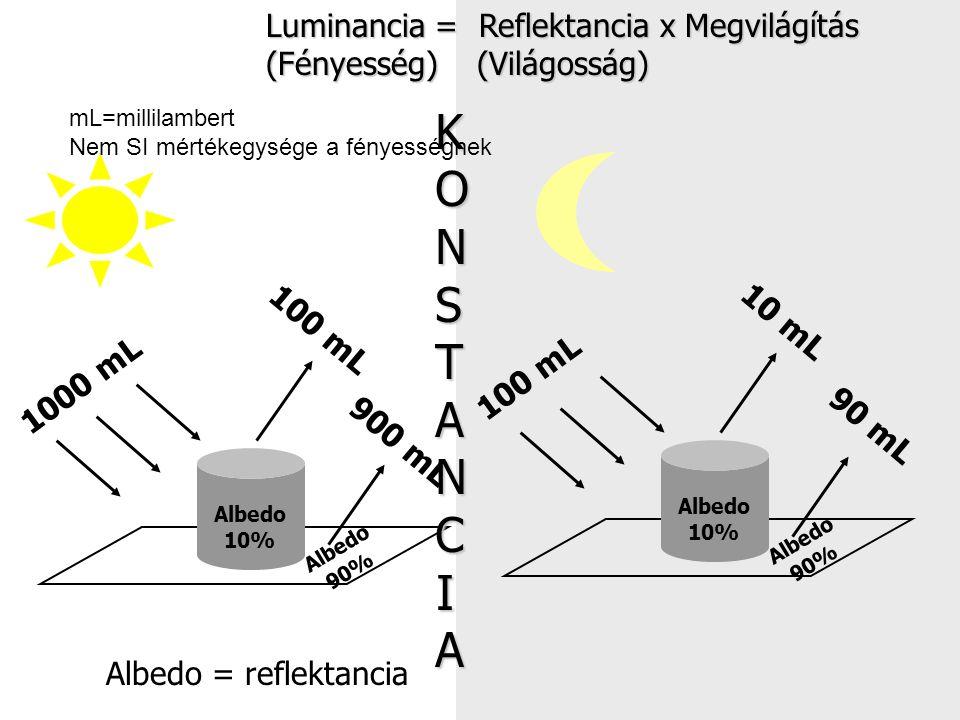 Albedo 10% Albedo 90% 1000 mL 100 mL 900 mL Albedo 10% Albedo 90% 10 mL 100 mL 90 mL Luminancia = Reflektancia x Megvilágítás (Fényesség) (Világosság) Albedo = reflektancia KONSTANCIAKONSTANCIAKONSTANCIAKONSTANCIA mL=millilambert Nem SI mértékegysége a fényességnek