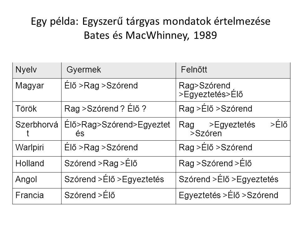 Egy példa: Egyszerű tárgyas mondatok értelmezése Bates és MacWhinney, 1989 Nyelv Gyermek Felnőtt MagyarÉlő >Rag >SzórendRag>Szórend >Egyeztetés>Élő Tö