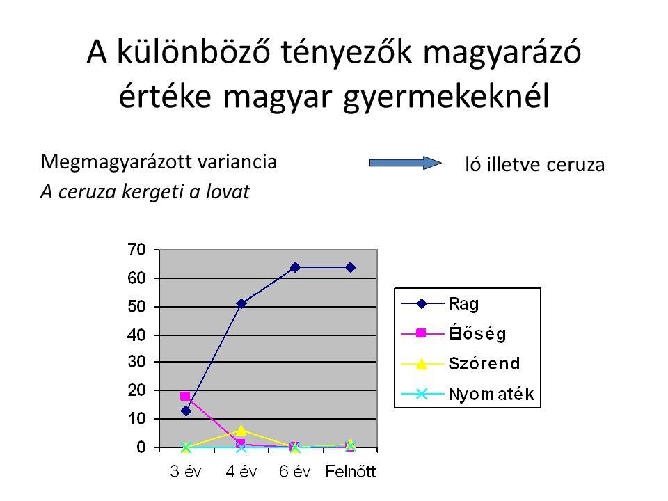 A különböző tényezők magyarázó értéke magyar gyermekeknél Megmagyarázott variancia A ceruza kergeti a lovat ló illetve ceruza