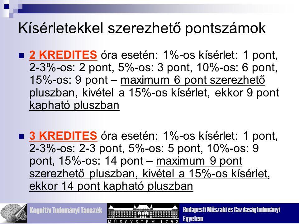 Kognitív Tudományi Tanszék Budapesti Műszaki és Gazdaságtudományi Egyetem Kísérletekkel szerezhető pontszámok 2 KREDITES óra esetén: 1%-os kísérlet: 1 pont, 2-3%-os: 2 pont, 5%-os: 3 pont, 10%-os: 6 pont, 15%-os: 9 pont – maximum 6 pont szerezhető pluszban, kivétel a 15%-os kísérlet, ekkor 9 pont kapható pluszban 3 KREDITES óra esetén: 1%-os kísérlet: 1 pont, 2-3%-os: 2-3 pont, 5%-os: 5 pont, 10%-os: 9 pont, 15%-os: 14 pont – maximum 9 pont szerezhető pluszban, kivétel a 15%-os kísérlet, ekkor 14 pont kapható pluszban