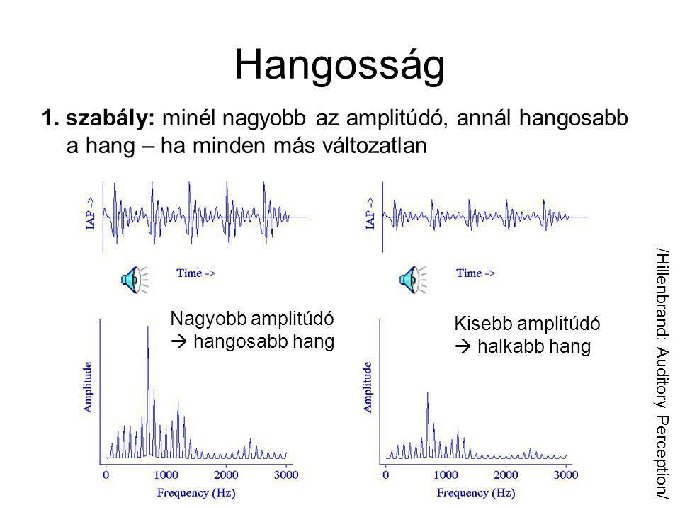 Egy hang észlelése Érzeti jellemzők Hangmagasság~ Hangosság~ Hangszín~ Fizikai jellemzők Alapfrekvencia Amplitúdó Spektrum burkoló és amplitúdó burkoló
