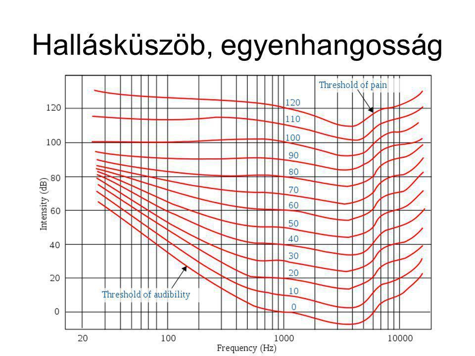 3. szabály: a hangosságot erősen befolyásolja a frekvencia – egy közepes frekvenciájú jel hangosabb, mint egy ugyanolyan amplitúdójú, de magas vagy al