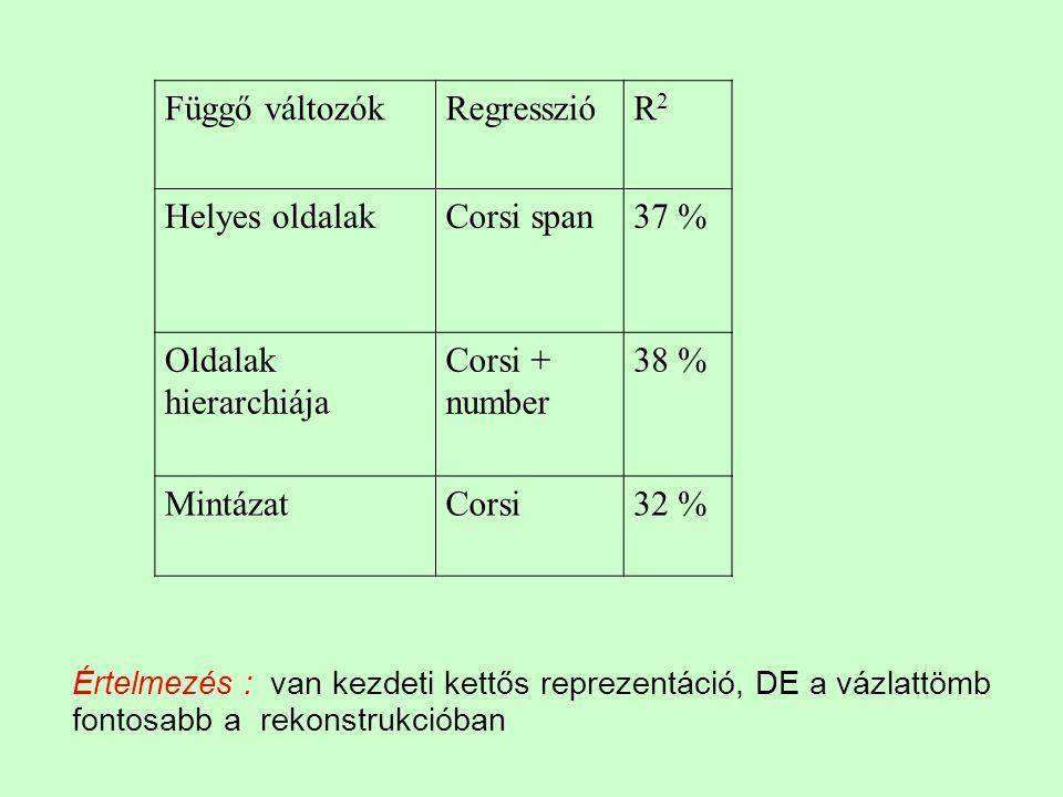 Függő változókRegresszióR2R2 Helyes oldalakCorsi span37 % Oldalak hierarchiája Corsi + number 38 % MintázatCorsi32 % Értelmezés : van kezdeti kettős r