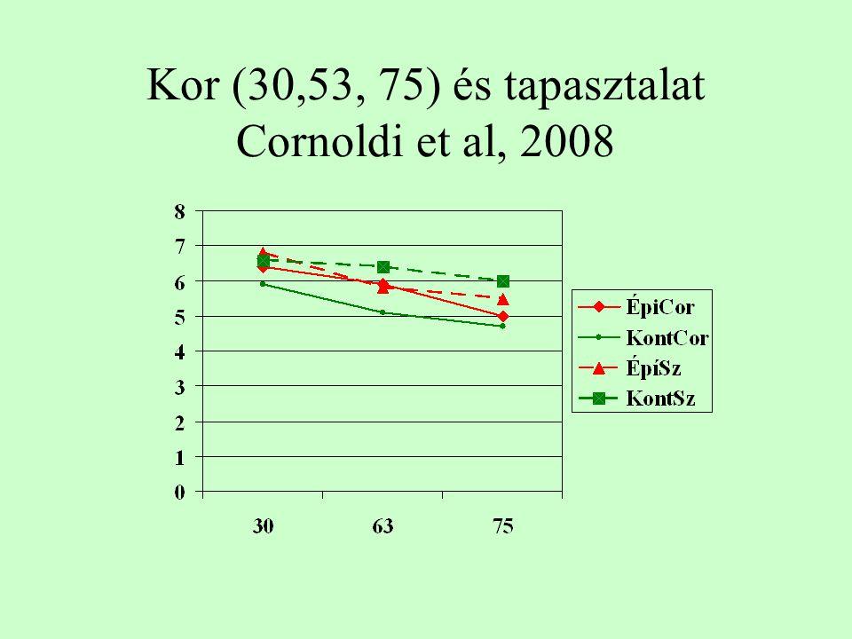 Kor (30,53, 75) és tapasztalat Cornoldi et al, 2008