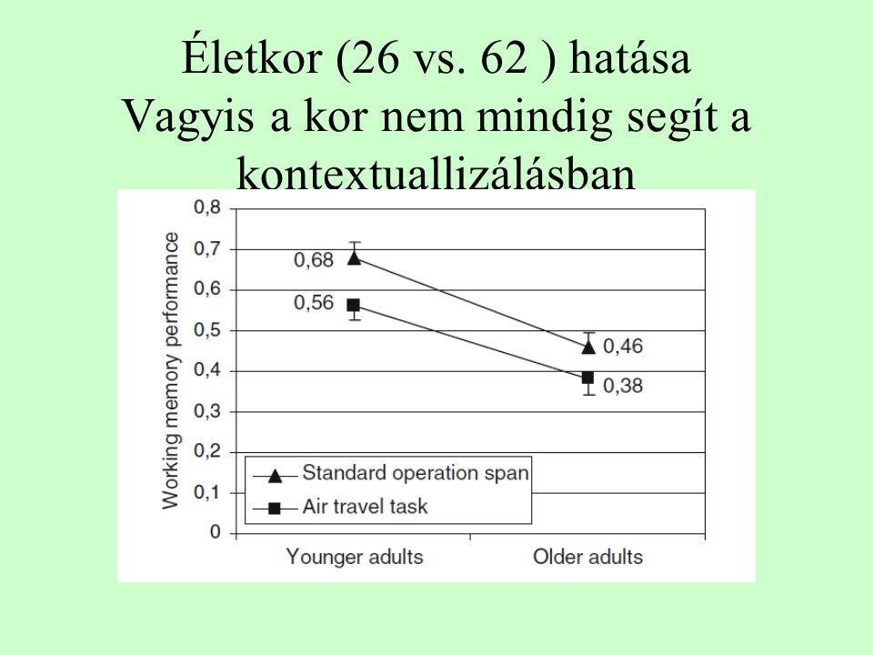 Életkor (26 vs. 62 ) hatása Vagyis a kor nem mindig segít a kontextuallizálásban