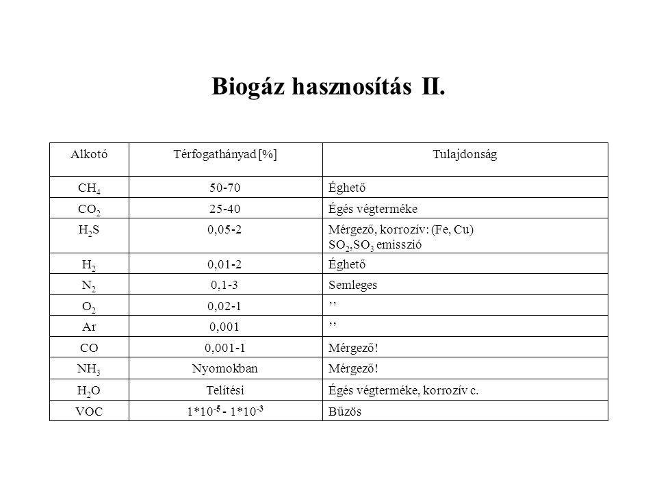 Biogáz hasznosítás II.
