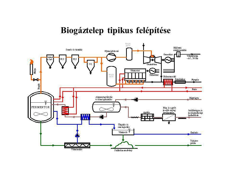 Biogáztelep tipikus felépítése