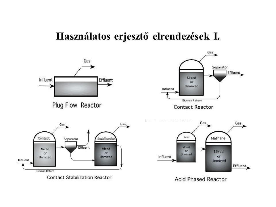 Szeméttelepi biogáz Szeméthegyekbe történő összehordás Szelektív gyűjtés kialakítása után a szemétégetés Szemétdepóniák metánrobbanása után a biogáz összegyűjtése és hasznosítása Lezárt hulladékdepóniákban az oxidatív bomlás végén (elfogyott minden oxigén, kb.