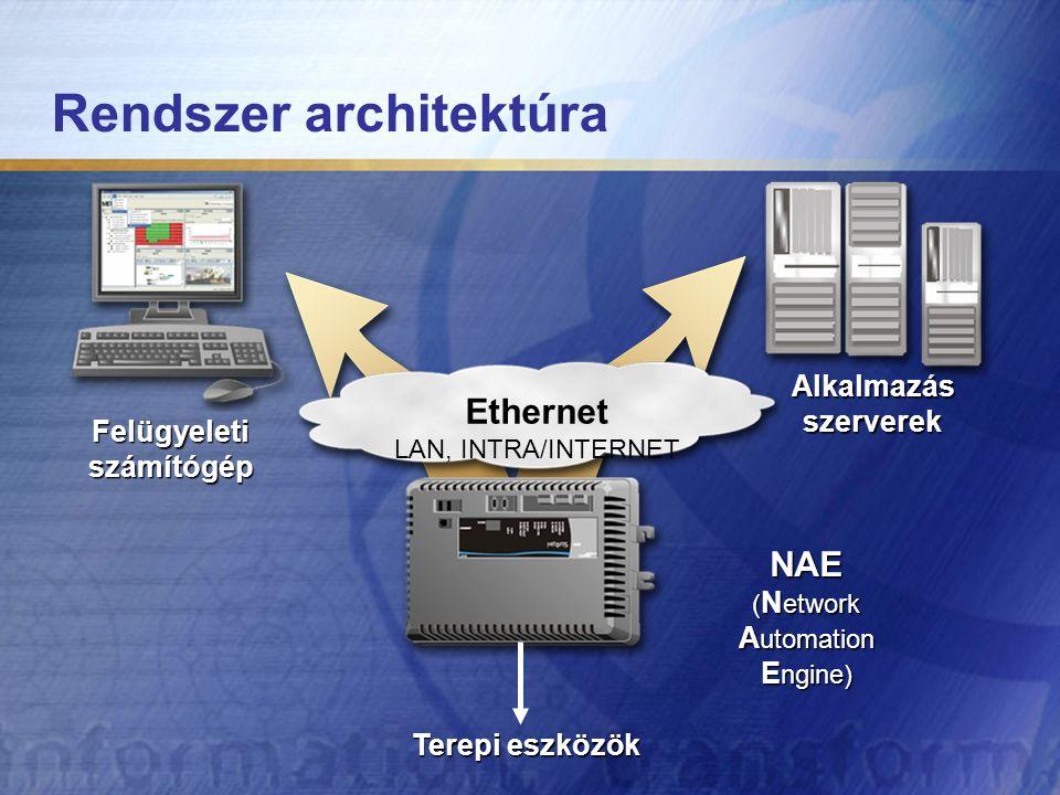Rendszer architektúra NAE ( N etwork A utomation E ngine) Alkalmazás szerverek Felügyeletiszámítógép Ethernet LAN, INTRA/INTERNET Terepi eszközök