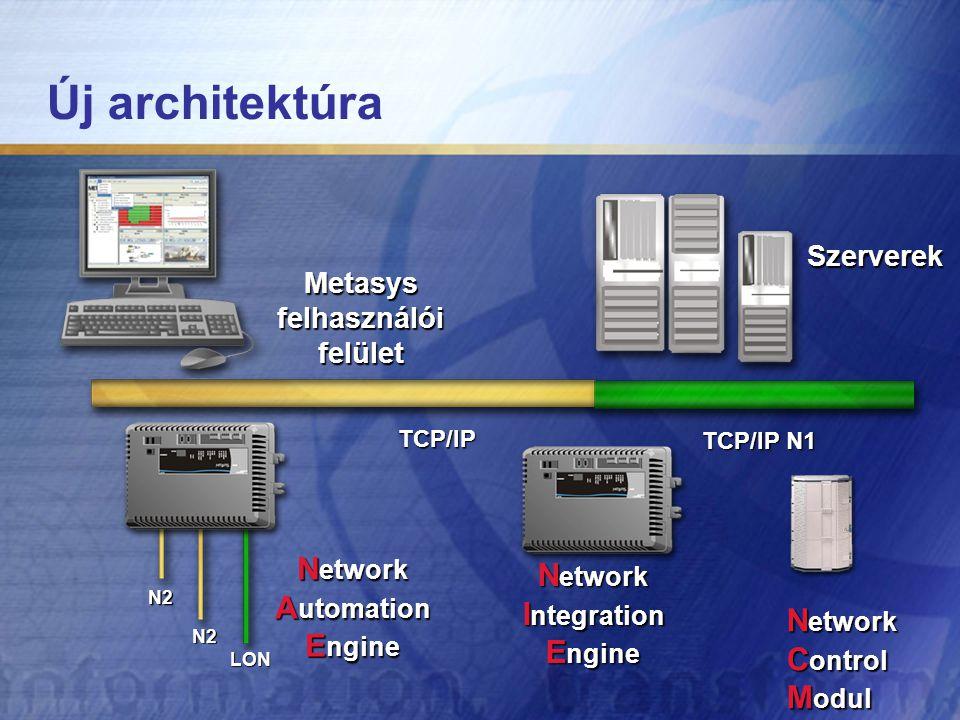 Új architektúra N etwork I ntegration E ngine Szerverek Metasysfelhasználóifelület N etwork C ontrol M odul TCP/IP TCP/IP N1 N2 LON N2 N etwork A utomation E ngine