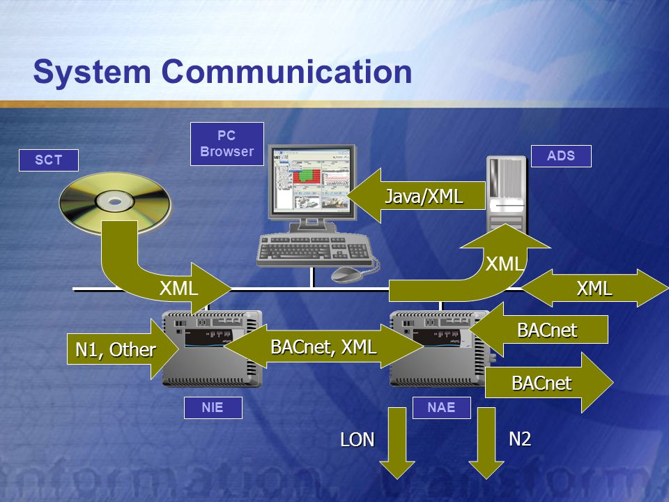 System Communication NAE PC Browser ADS SCT NIE BACnet BACnet N1, Other BACnet, XML XML Java/XML LON N2 XML