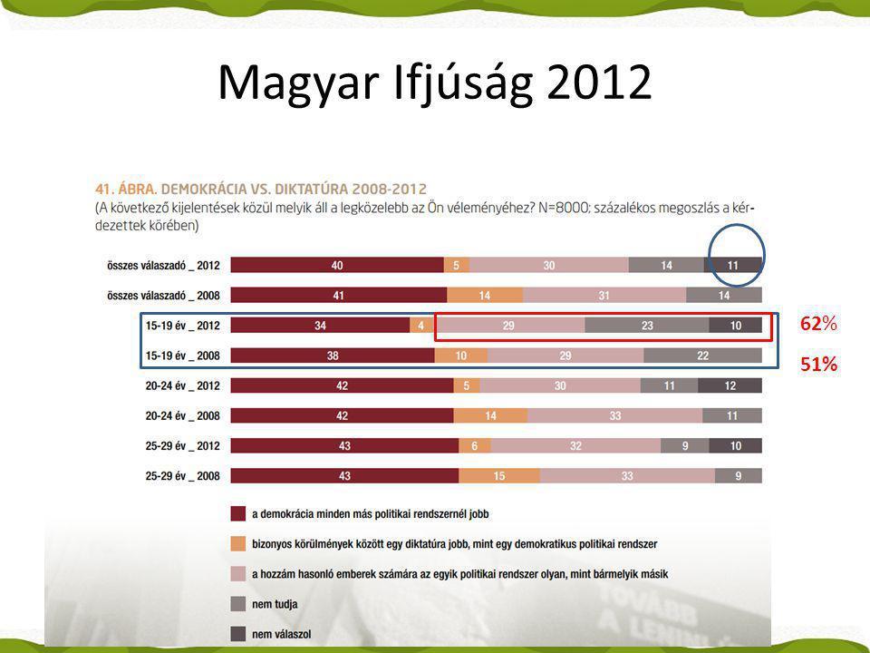 Magyar Ifjúság 2012 62% 51%