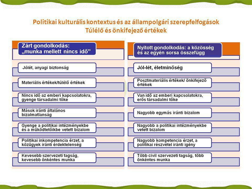 Politikai kulturális kontextus és az állampolgári szerepfelfogások Túlélő és önkifejező értékek