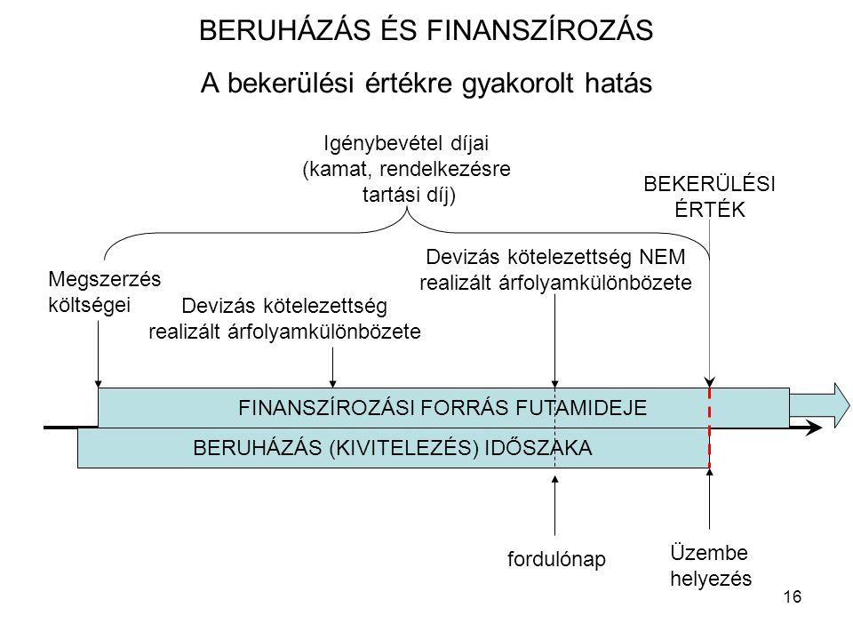 16 BERUHÁZÁS ÉS FINANSZÍROZÁS A bekerülési értékre gyakorolt hatás Üzembe helyezés BERUHÁZÁS (KIVITELEZÉS) IDŐSZAKA FINANSZÍROZÁSI FORRÁS FUTAMIDEJE Megszerzés költségei Igénybevétel díjai (kamat, rendelkezésre tartási díj) fordulónap Devizás kötelezettség realizált árfolyamkülönbözete Devizás kötelezettség NEM realizált árfolyamkülönbözete BEKERÜLÉSI ÉRTÉK