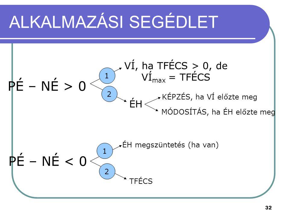 32 ALKALMAZÁSI SEGÉDLET PÉ – NÉ > 0 VÍ, ha TFÉCS > 0, de VÍ max = TFÉCS ÉH 1 PÉ – NÉ < 0 1 2 2 KÉPZÉS, ha VÍ előzte meg MÓDOSÍTÁS, ha ÉH előzte meg ÉH megszüntetés (ha van) TFÉCS
