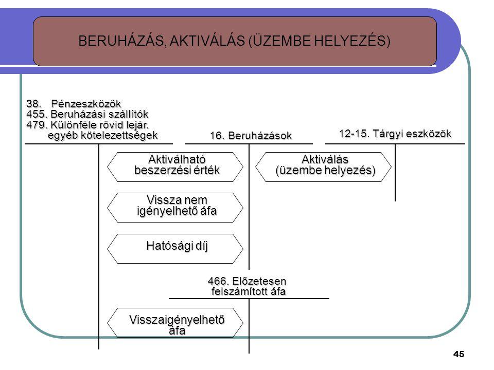 BERUHÁZÁS, AKTIVÁLÁS (ÜZEMBE HELYEZÉS) Aktiválás (üzembe helyezés) 12-15.