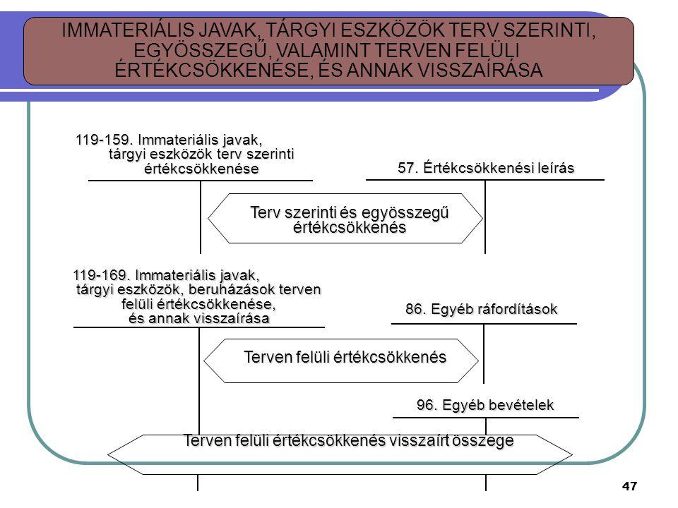 57.Értékcsökkenési leírás Terv szerinti és egyösszegű értékcsökkenés 119-159.