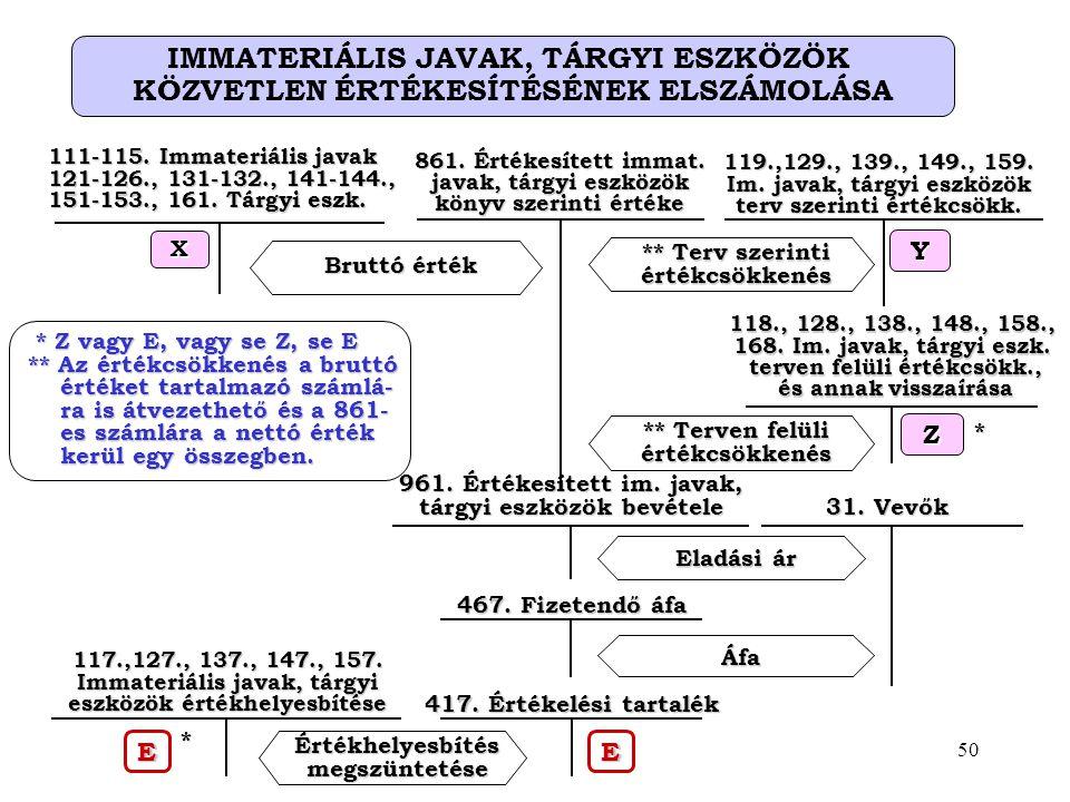 IMMATERIÁLIS JAVAK, TÁRGYI ESZKÖZÖK KÖZVETLEN ÉRTÉKESÍTÉSÉNEK ELSZÁMOLÁSA Bruttó érték ** Terv szerinti értékcsökkenés * Z vagy E, vagy se Z, se E * Z vagy E, vagy se Z, se E ** Az értékcsökkenés a bruttó értéket tartalmazó számlá- értéket tartalmazó számlá- ra is átvezethető és a 861- ra is átvezethető és a 861- es számlára a nettó érték es számlára a nettó érték kerül egy összegben.