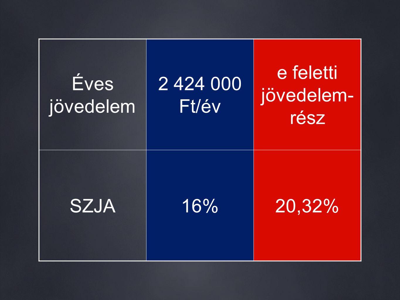 Éves jövedelem 2 424 000 Ft/év e feletti jövedelem- rész SZJA16%20,32%