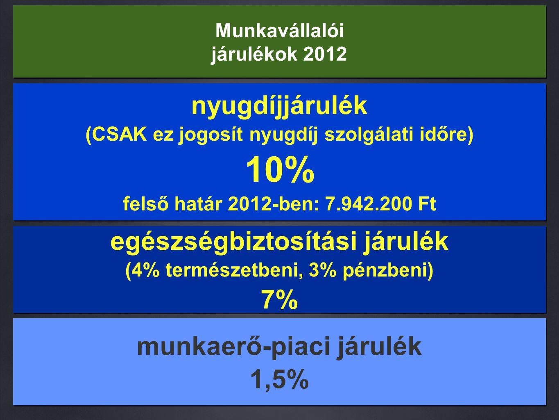 Munkavállalói járulékok 2012 nyugdíjjárulék (CSAK ez jogosít nyugdíj szolgálati időre) 10% felső határ 2012-ben: 7.942.200 Ft nyugdíjjárulék (CSAK ez jogosít nyugdíj szolgálati időre) 10% felső határ 2012-ben: 7.942.200 Ft egészségbiztosítási járulék (4% természetbeni, 3% pénzbeni) 7% egészségbiztosítási járulék (4% természetbeni, 3% pénzbeni) 7% munkaerő-piaci járulék 1,5% munkaerő-piaci járulék 1,5%