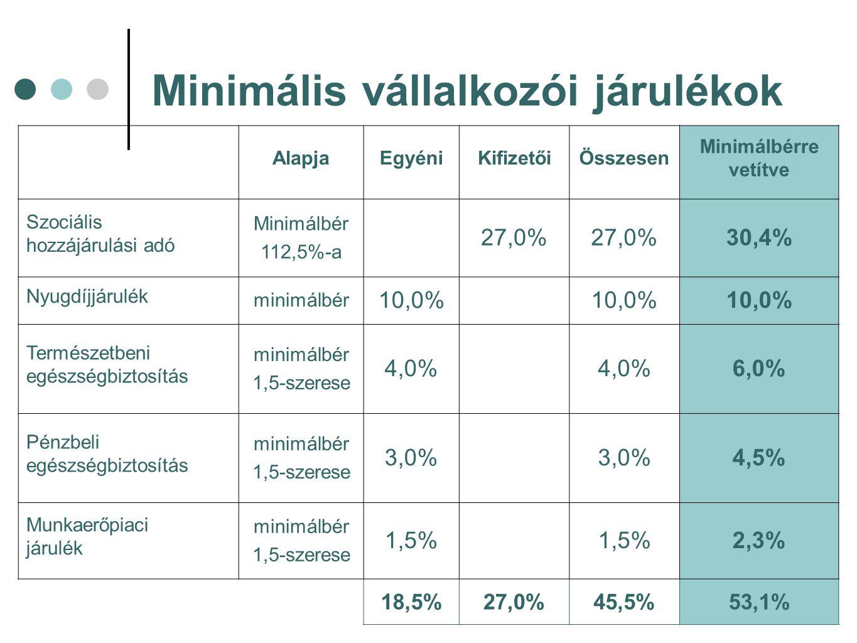 Minimális vállalkozói járulékok AlapjaEgyéniKifizetőiÖsszesen Minimálbérre vetítve Szociális hozzájárulási adó Minimálbér 112,5%-a 27,0% 30,4% Nyugdíjjárulék minimálbér 10,0% Természetbeni egészségbiztosítás minimálbér 1,5-szerese 4,0% 6,0% Pénzbeli egészségbiztosítás minimálbér 1,5-szerese 3,0% 4,5% Munkaerőpiaci járulék minimálbér 1,5-szerese 1,5% 2,3% 18,5%27,0%45,5%53,1%