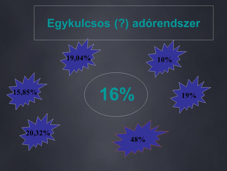 Egykulcsos ( ) adórendszer 16% 19,04% 20,32% 48% 19% 10% 15,85%