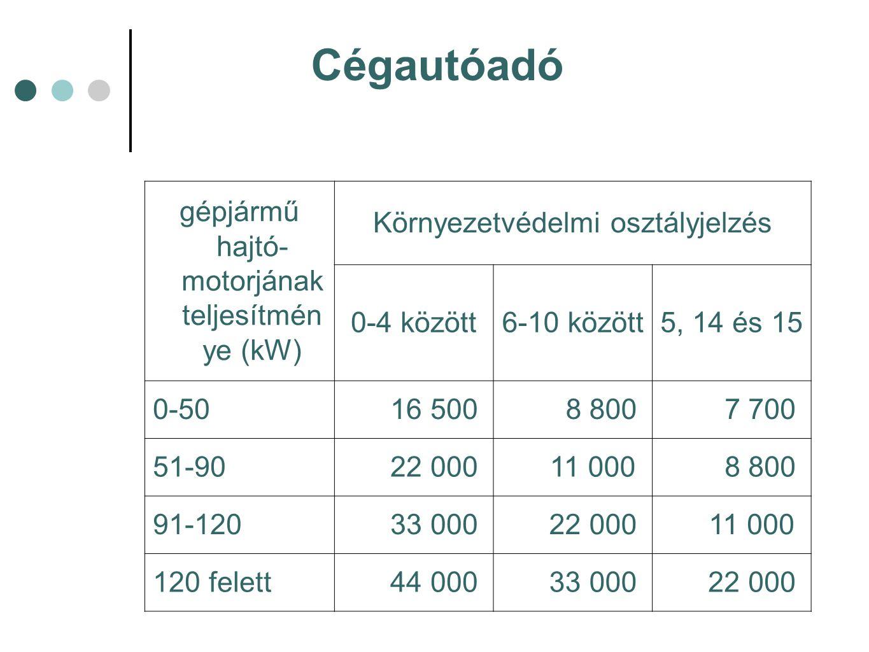 gépjármű hajtó- motorjának teljesítmén ye (kW) Környezetvédelmi osztályjelzés 0-4 között6-10 között5, 14 és 15 0-50 16 500 8 800 7 700 51-90 22 000 11 000 8 800 91-120 33 000 22 000 11 000 120 felett 44 000 33 000 22 000