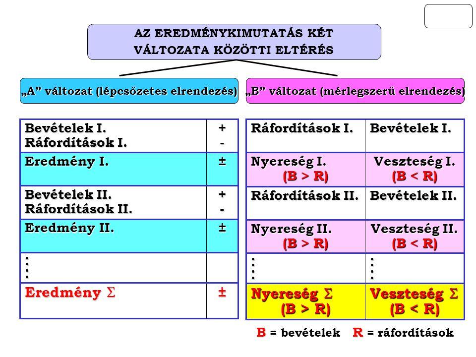 """AZ EREDMÉNYKIMUTATÁS KÉT VÁLTOZATA KÖZÖTTI ELTÉRÉS """"A"""" változat (lépcsőzetes elrendezés) ± Eredmény I. +- Bevételek II. Ráfordítások II. ± Eredmény II"""