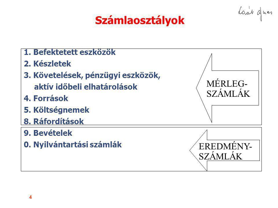 75 A FŐKÖNYVI RENDSZER az alábbi tartalmú feladást kapja 2001.február 1-jén.