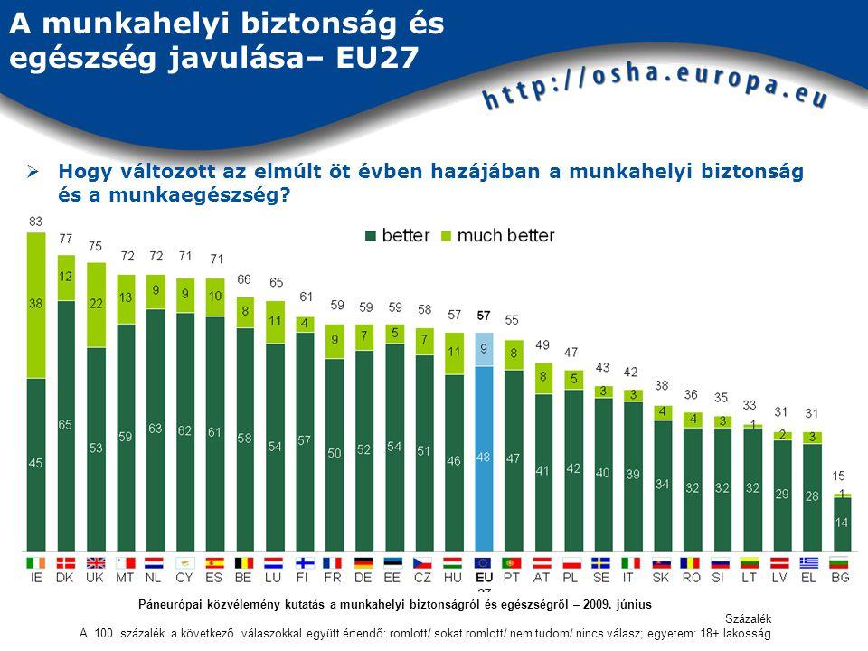 A munkahelyi biztonság és egészség javulása– EU27  Hogy változott az elmúlt öt évben hazájában a munkahelyi biztonság és a munkaegészség.