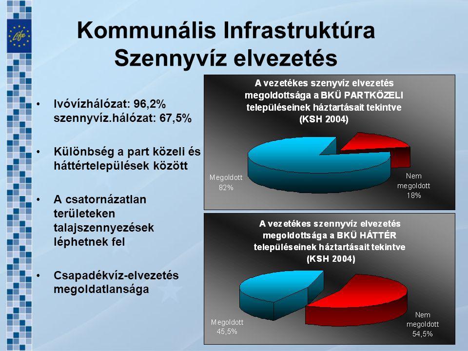 Hulladékgazdálkodás Az évente keletkező hulladék partközeli településeken 150,000 tonna, a háttér területeken 50,000 tonna körüli Illegális hulladéklerakások száma jelentős A szelektív gyűjtés több helyen megkezdődött, az újrahasznosítás aránya alacsony (2-3%) Megoldatlan a veszélyes hulladék, építési hulladék probléma A régióban 9 lerakó működik, ebből egy felel meg az EU előírásoknak (Marcali) Három ISPA támogatással megvalósuló komplex nagytérségi hulladékgazdálkodási rendszer indult el
