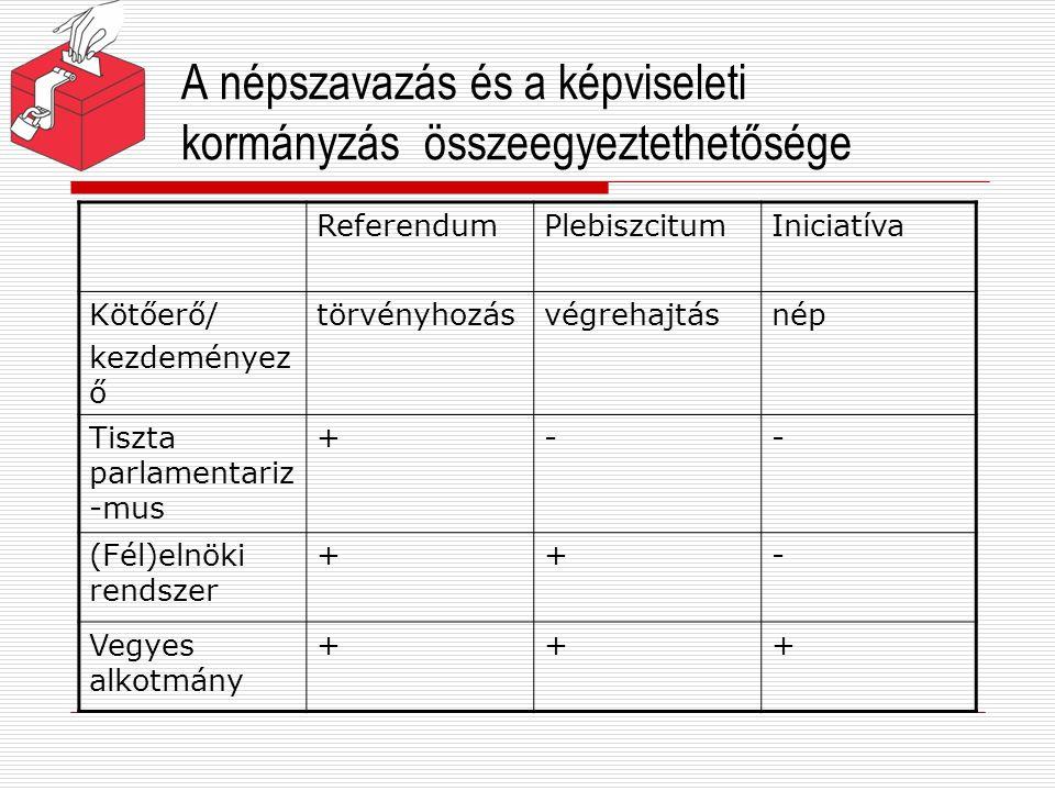 A népszavazás és a képviseleti kormányzás összeegyeztethetősége ReferendumPlebiszcitumIniciatíva Kötőerő/ kezdeményez ő törvényhozásvégrehajtásnép Tis