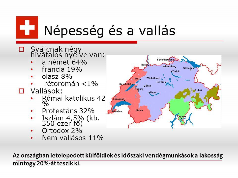 Népesség és a vallás  Svájcnak négy hivatalos nyelve van: a német 64% francia 19% olasz 8% rétoromán <1%  Vallások: Római katolikus 42 % Protestáns