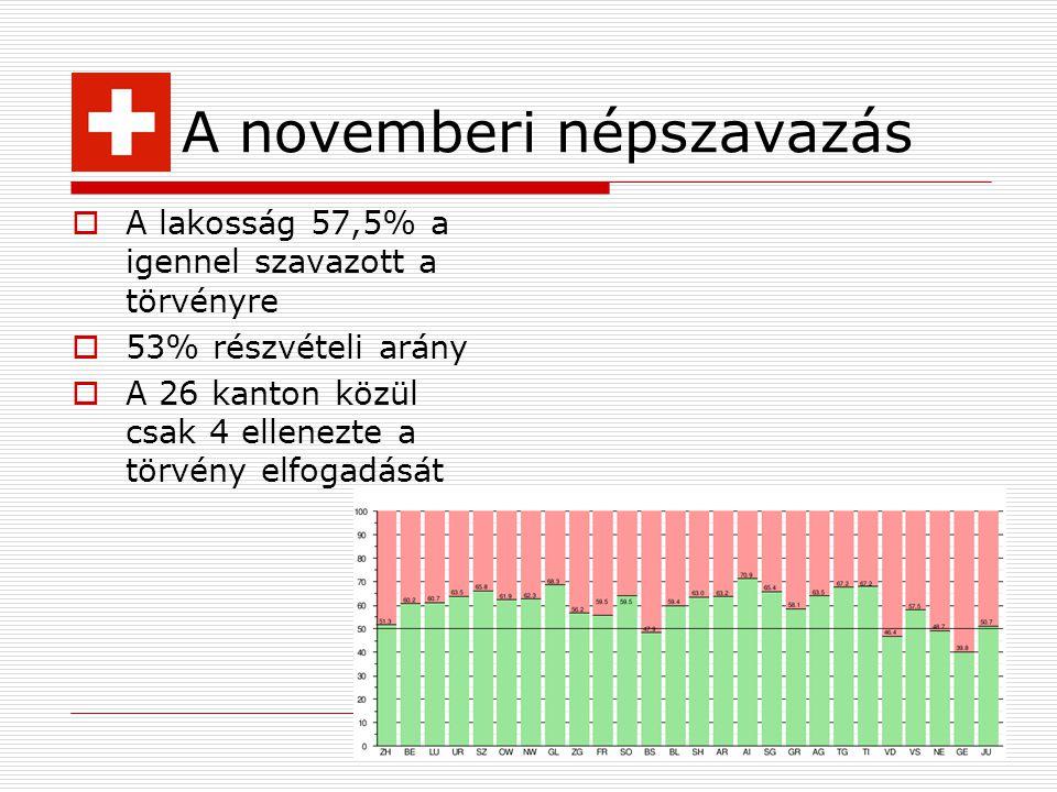 A novemberi népszavazás  A lakosság 57,5% a igennel szavazott a törvényre  53% részvételi arány  A 26 kanton közül csak 4 ellenezte a törvény elfog