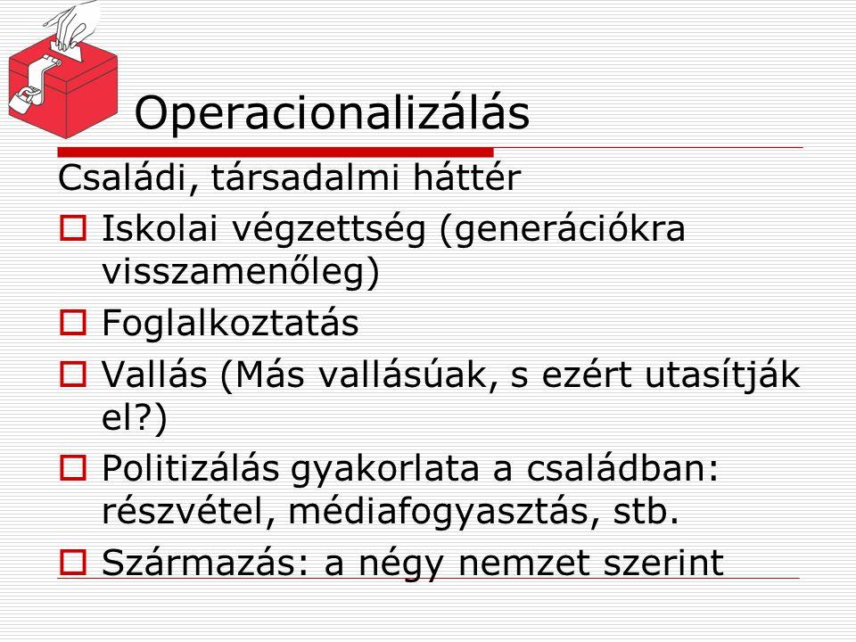 Operacionalizálás Családi, társadalmi háttér  Iskolai végzettség (generációkra visszamenőleg)  Foglalkoztatás  Vallás (Más vallásúak, s ezért utasí