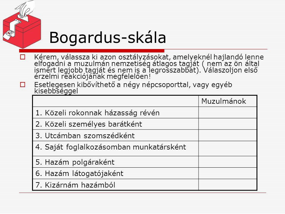 Bogardus-skála  Kérem, válassza ki azon osztályzásokat, amelyeknél hajlandó lenne elfogadni a muzulmán nemzetiség átlagos tagját ( nem az ön által is