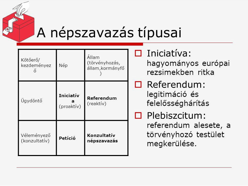 A népszavazás típusai Kötőerő/ kezdeményez ő Nép Állam (törvényhozás, állam,kormányfő ) Ügydöntő Iniciatív a (proaktív) Referendum (reaktív) Véleménye