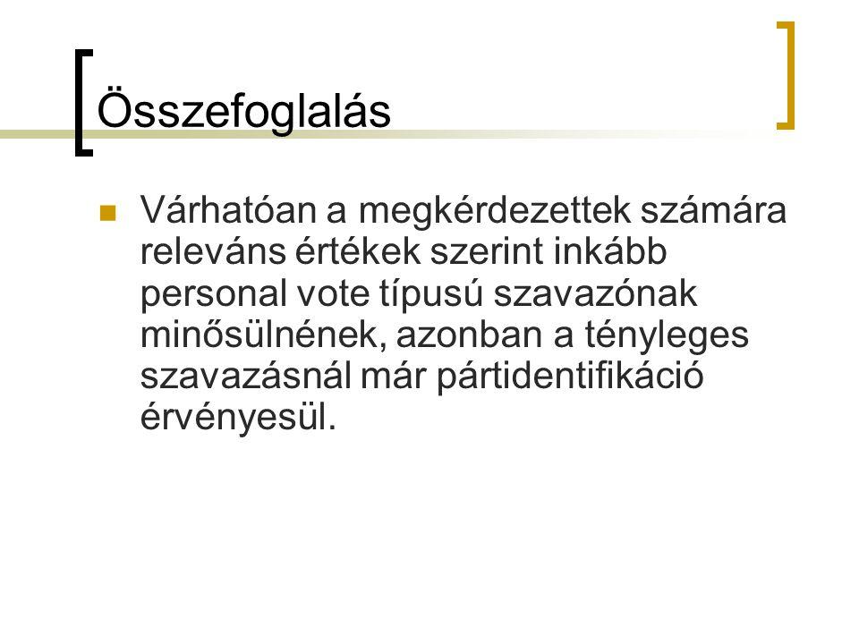 Összefoglalás Várhatóan a megkérdezettek számára releváns értékek szerint inkább personal vote típusú szavazónak minősülnének, azonban a tényleges sza