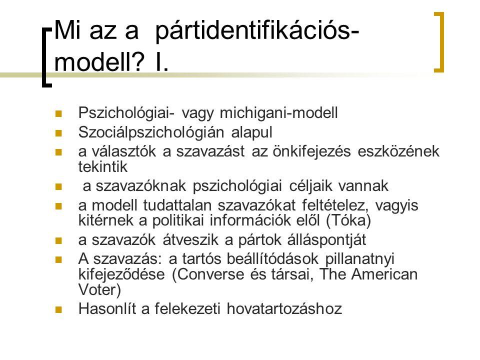 Mi az a pártidentifikációs- modell? I. Pszichológiai- vagy michigani-modell Szociálpszichológián alapul a választók a szavazást az önkifejezés eszközé