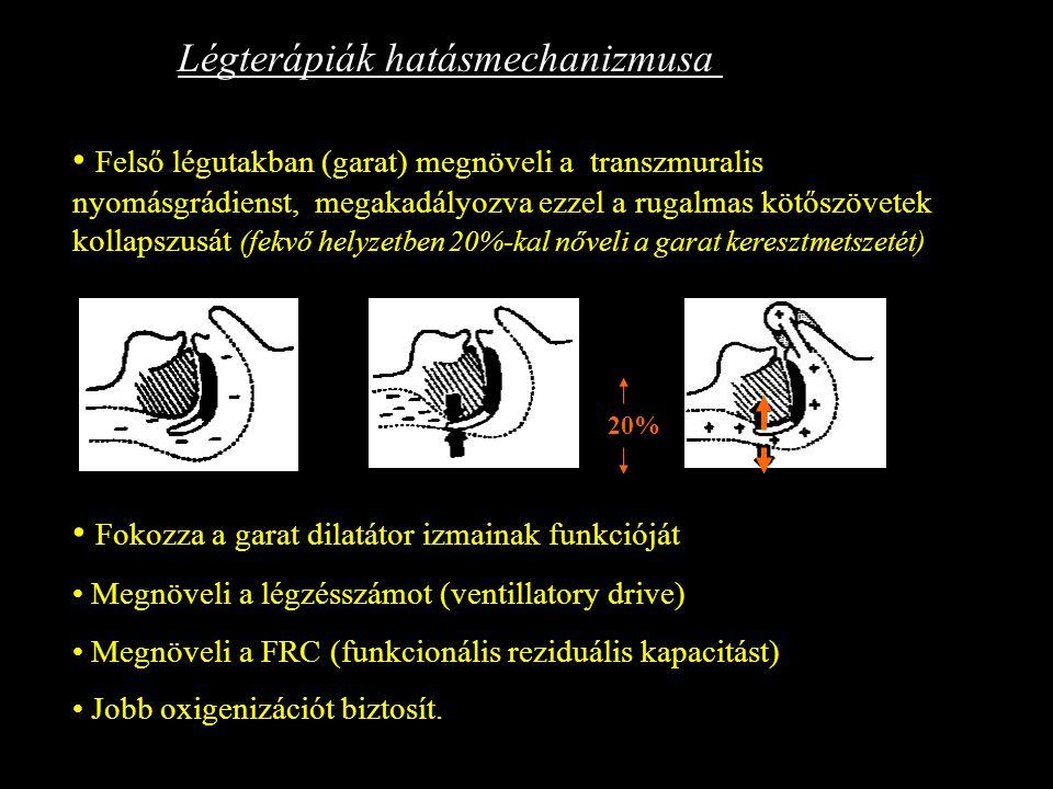 Felső légutakban (garat) megnöveli a transzmuralis nyomásgrádienst, megakadályozva ezzel a rugalmas kötőszövetek kollapszusát (fekvő helyzetben 20%-ka