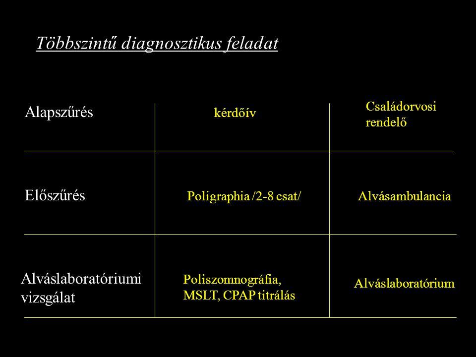 Többszintű diagnosztikus feladat Alapszűrés Előszűrés Alváslaboratóriumi vizsgálat kérdőív Családorvosi rendelő Poligraphia /2-8 csat/Alvásambulancia