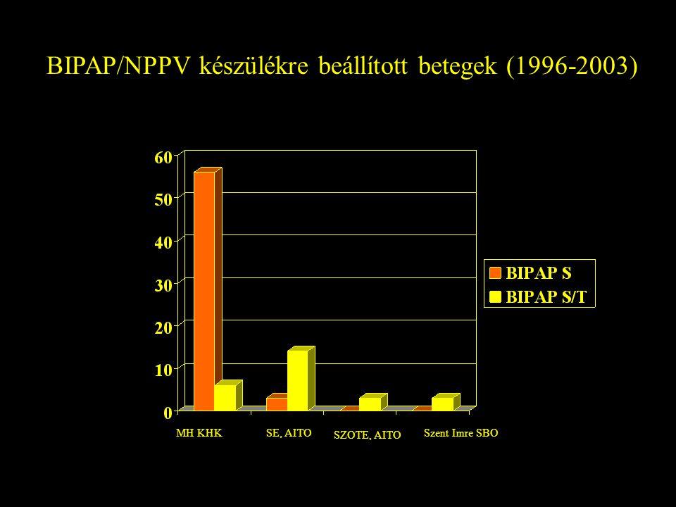 BIPAP/NPPV készülékre beállított betegek (1996-2003) MH KHKSE, AITO SZOTE, AITO Szent Imre SBO
