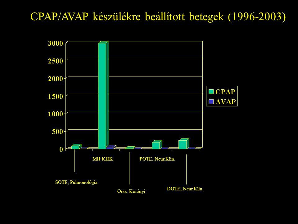 CPAP/AVAP készülékre beállított betegek (1996-2003) MH KHK SOTE, Pulmonológia Orsz. Korányi POTE, Neur.Klin. DOTE, Neur.Klin.