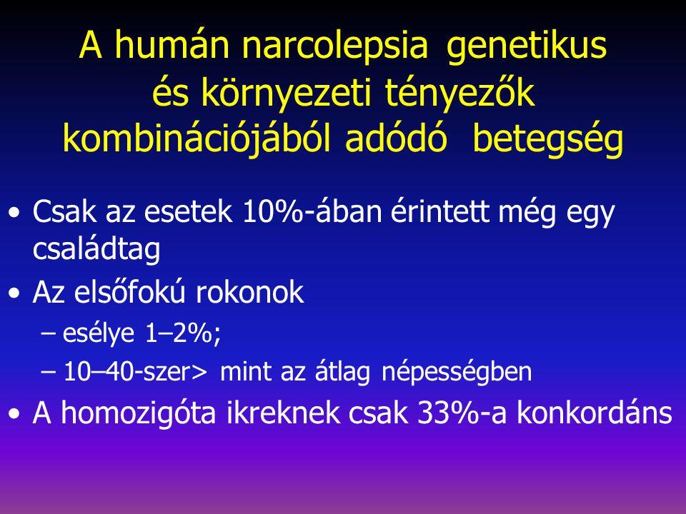 16/10 000 (Japán) 4,6/10 000 (USA) 0,7/30 000 (Izrael) 4-15 000 /10 000 Prevalencia Magyarországon 4 000 - 15 000 narcolepsiás beteg él