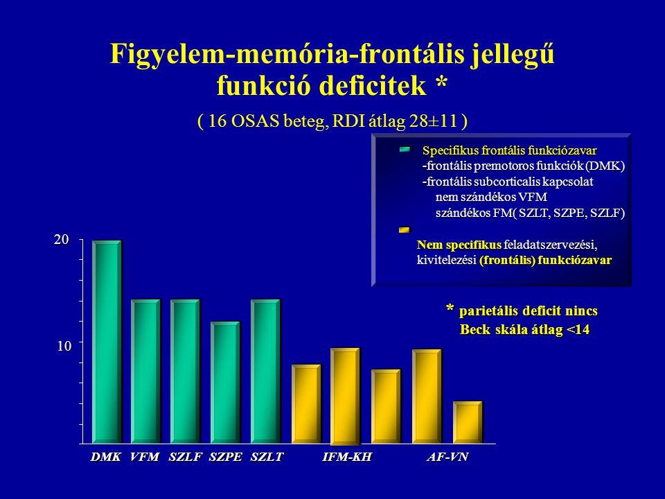 Figyelem-memória-frontális jellegű funkció deficitek * ( 16 OSAS beteg, RDI átlag 28±11 ) 20 10 DMK AF-VN VFM IFM-KH SZLF SZPE SZLT Specifikus frontál
