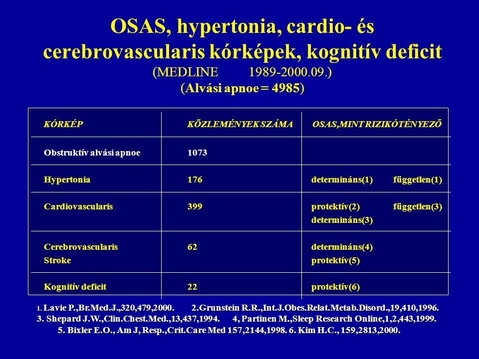 OSAS, hypertonia, cardio- és cerebrovascularis kórképek, kognitív deficit (MEDLINE1989-2000.09.) (Alvási apnoe = 4985) KÓRKÉPKÖZLEMÉNYEK SZÁMA OSAS,MI