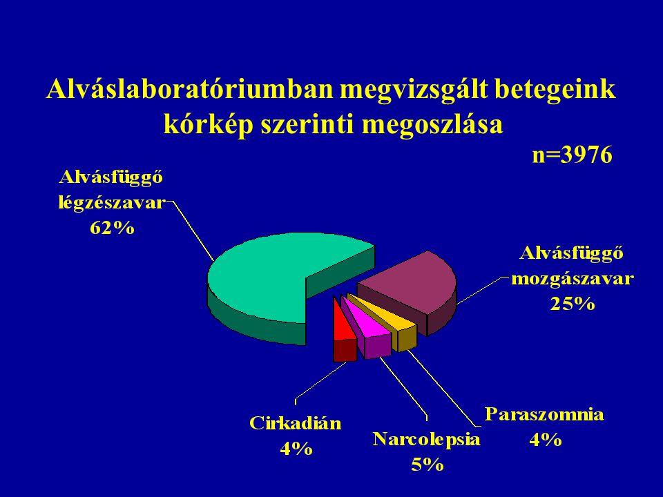Alváslaboratóriumban megvizsgált betegeink kórkép szerinti megoszlása n=3976